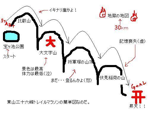 マラソン図