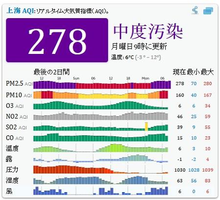 上海PM25