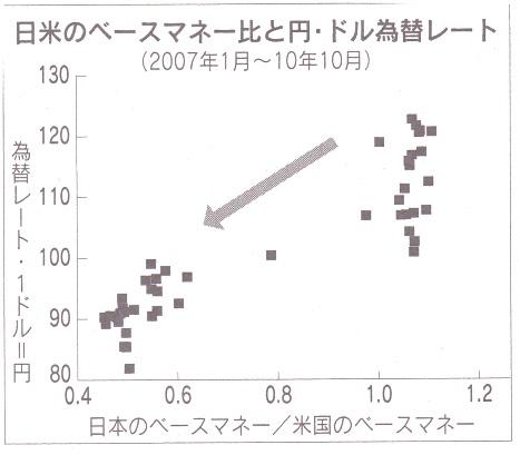 円高 マネタリーベース.jpg