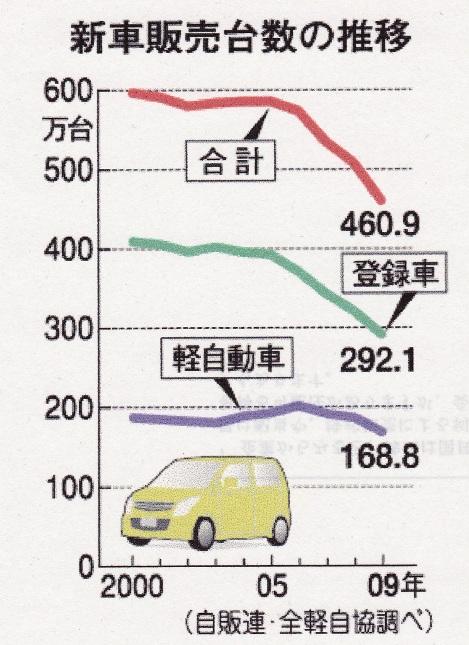 新車販売台数の推移.jpg