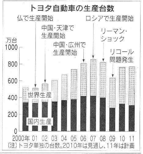 トヨタ生産台数.jpg