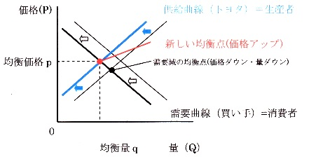 需給曲線 供給減.jpg