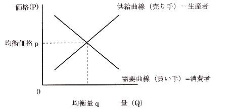 需給曲線.jpg
