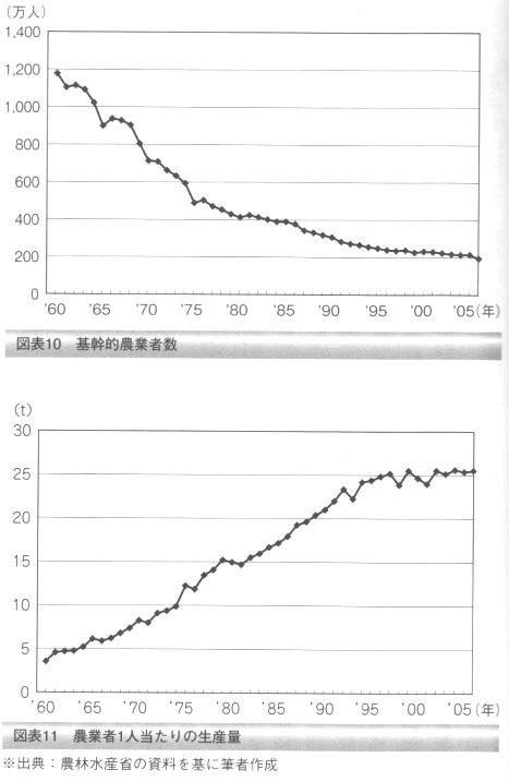 農業者数、農業者一人当たりの生産量