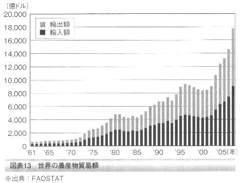 農産物輸出入額 推移