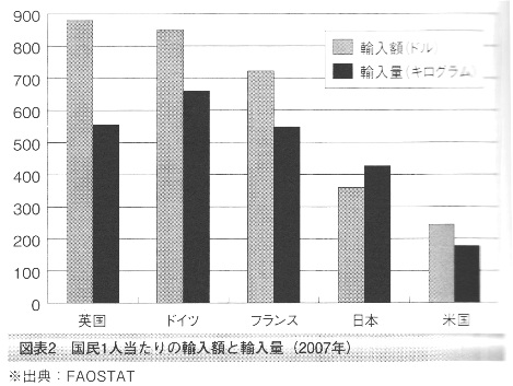 農作物 国民1人当たりの輸入額