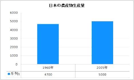 日本の農産物生産量