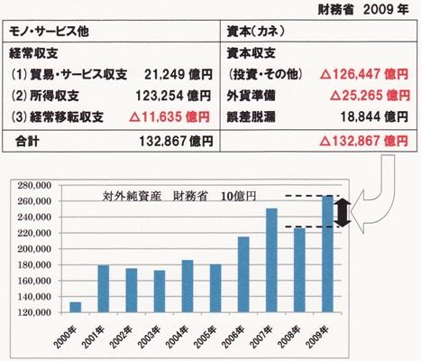 2009 国際収支表 対外純資産バージョン