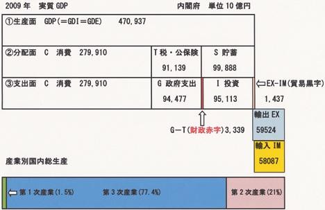 2009 GDP三面等価 +輸出入
