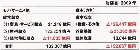 2009 国際収支表 シンプル