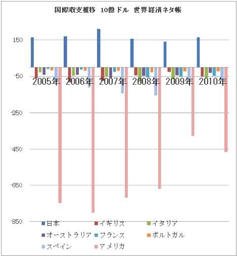 国際収支推移 アメリカ含む 世界経済ネタ帳