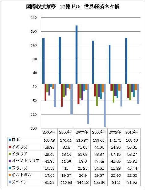 国際収支推移 世界経済ネタ帳