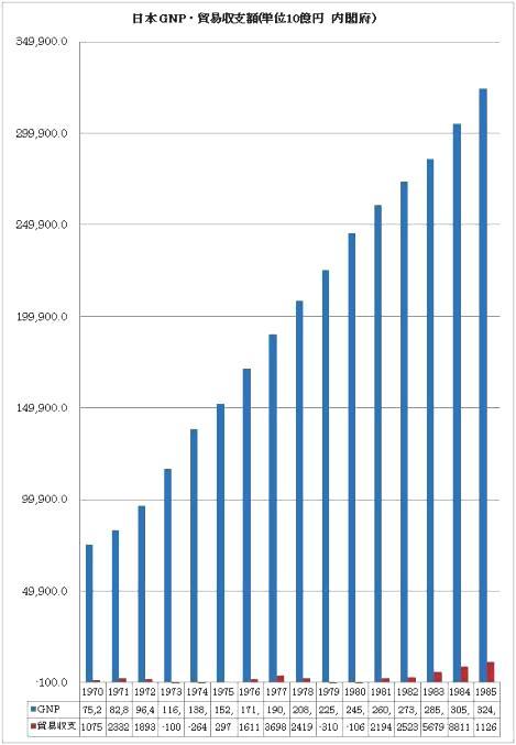 日本 GDP 貿易赤字 高度成長期以後