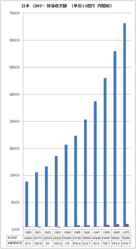日本 GNP 貿易収支 高度成長
