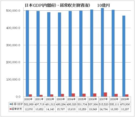 日本 GDP 経常黒字