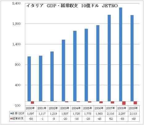 イタリア GDP 経常赤字