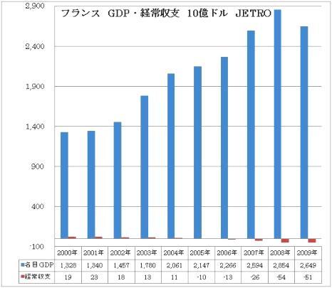フランス GDP 経常赤字
