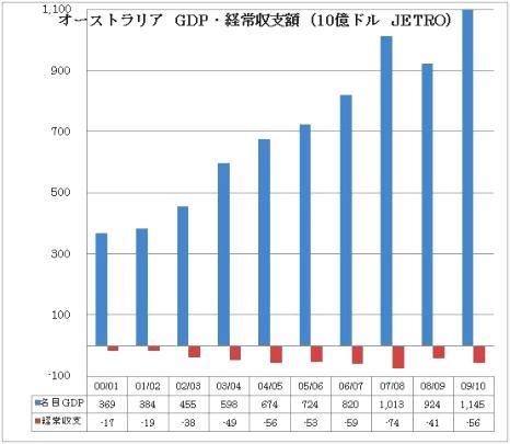 オーストラリア GDP 経常赤字