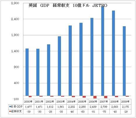 英国 GDP 経常赤字
