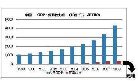 中国 GDP 貿易黒字 元増