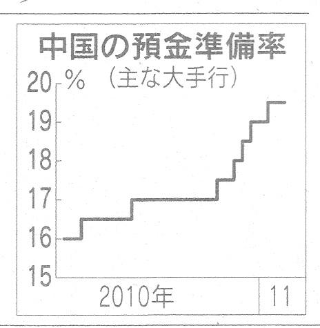 中国 預金準備率 日経H23.1.15