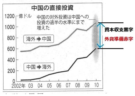 中国 直接投資.jpg