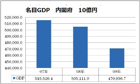 2007→2009 名目GDP.png