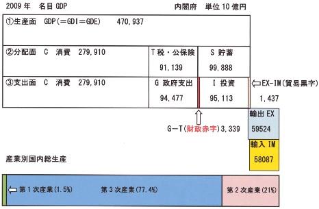 2009 名目GDP 内閣府 貿易黒字版.jpg