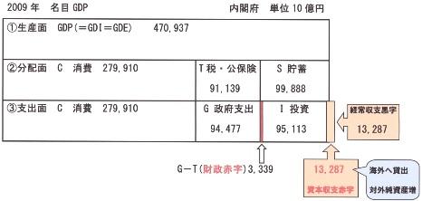 2009 名目GDP 経常黒字版.jpg