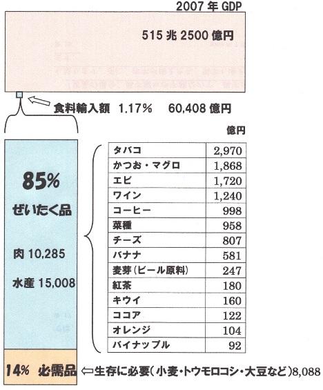 食料輸入 内訳.jpg