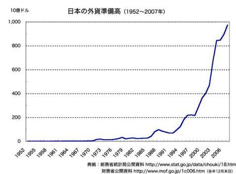 日本の外貨準備高