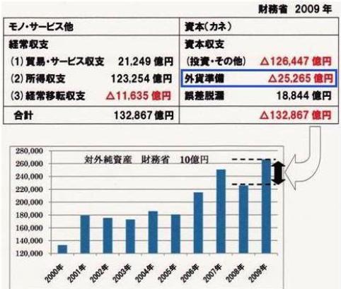 国際収支表→対外純資産 外貨準備強調
