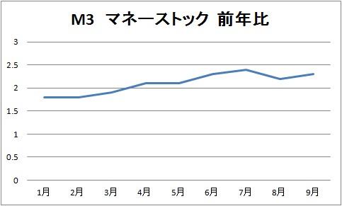 M3 マネーストック 前年比.jpg