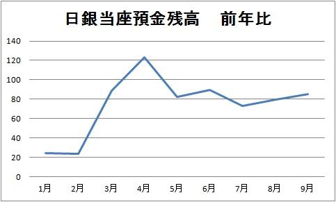 日銀当座預金残高 前年比.jpg