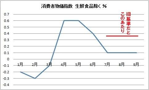 消費者物価指数 % 総務省.jpg