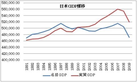 日本名目GDP実質GDP推移 .jpg