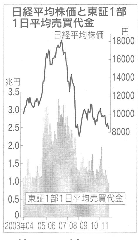 東証一部 1日平均売買代金.jpg