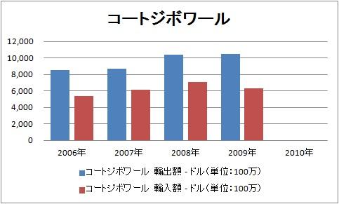 輸出 輸入 コートジボワール.jpg