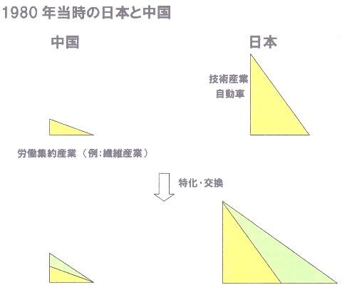 1980年当時 特化 交換 三角形.jpg