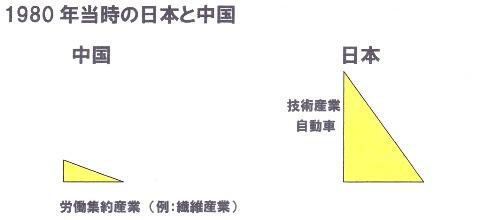 1980年当時 中国 日本 三角形.jpg