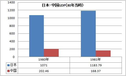 日本 中国 80年 GDP.jpg