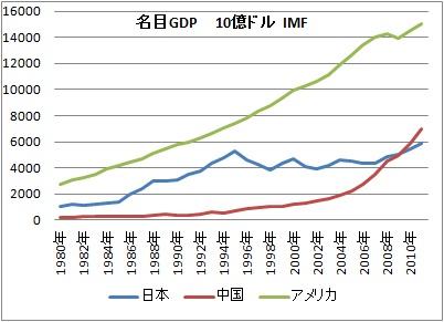 中国 GDP 日本 アメリカ.jpg