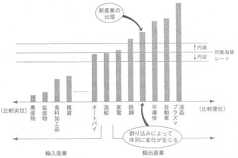 比較優位 国内産業 生産性.jpg