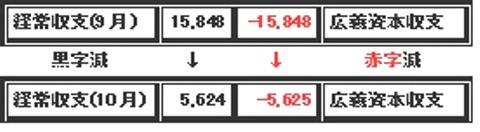 9月→10月 国際収支