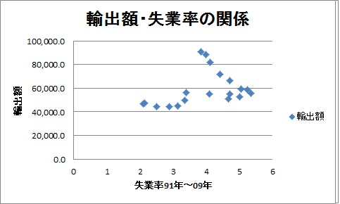輸出額 失業率
