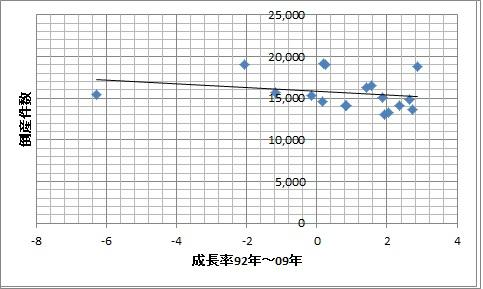 成長率 倒産件数 92年~