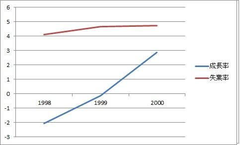 成長率 失業率 1998~