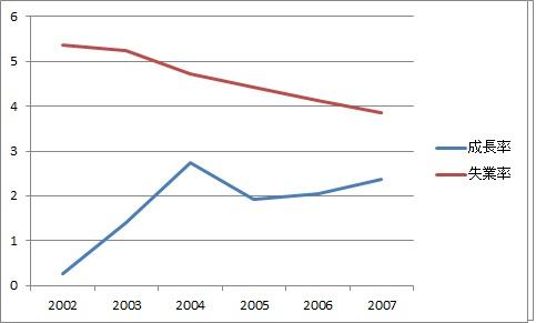 成長率 失業率 2002年~