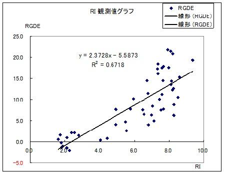 貸出金利 成長率
