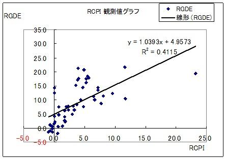 インフレ率 成長率